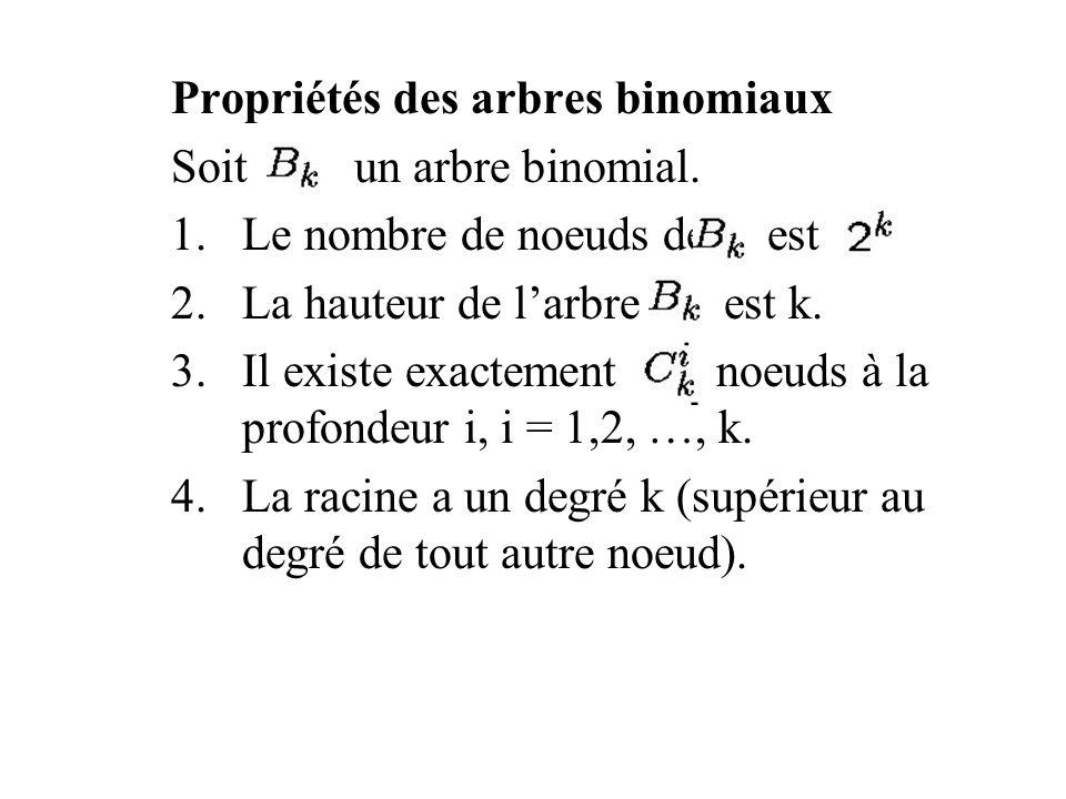 Représentation des tas binomiaux Chaque arbre binomial se trouvant à lintérieur dun tas binomial est stocké dans la représentation fils gauche, frère droit Chaque noeud x comporte: 1.Une clé ou tout autre information utile à lapplication en question.