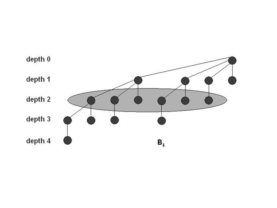3.Un pointeur p[x] sur son père 4. Un pointeur fils[x] sur son fils le plus à gauche 5.