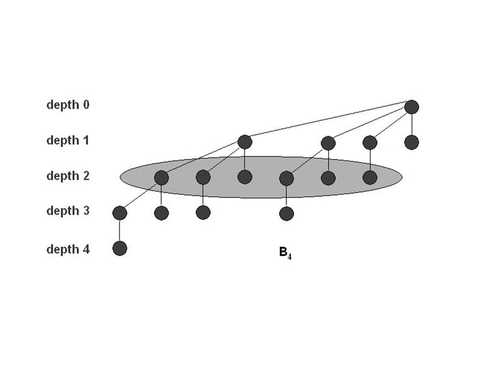 Suppression du maximum (minimum) 1.Supprimer le B i contenant le maximum (minimum) de H.