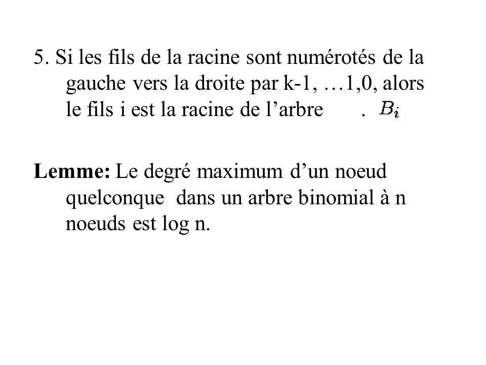 5. Si les fils de la racine sont numérotés de la gauche vers la droite par k-1, …1,0, alors le fils i est la racine de larbre. Lemme: Le degré maximum