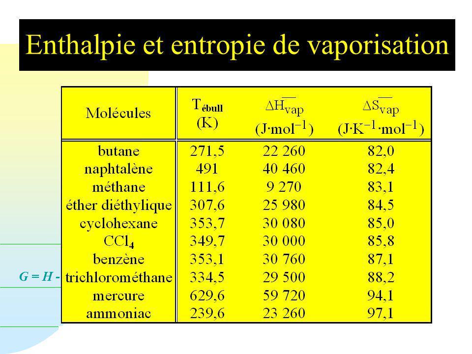 G = H - T S Cas de la vaporisation n Une règle empirique intéressante a été proposée par F. TROUTON en 1884 (voir plus loin). La chaleur de vaporisati