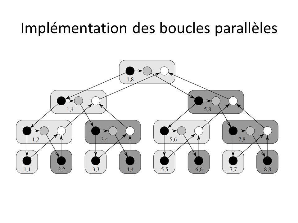 Implémentation des boucles parallèles