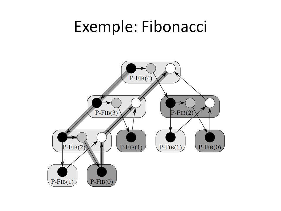 Exemple: Fibonacci