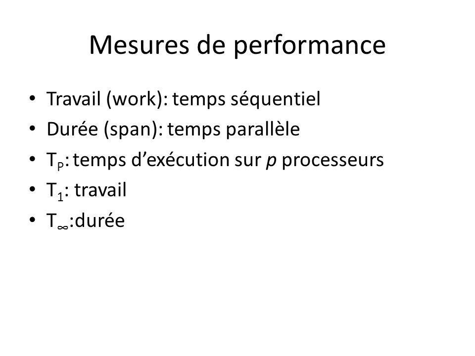 Mesures de performance Travail (work): temps séquentiel Durée (span): temps parallèle T P : temps dexécution sur p processeurs T 1 : travail T :durée