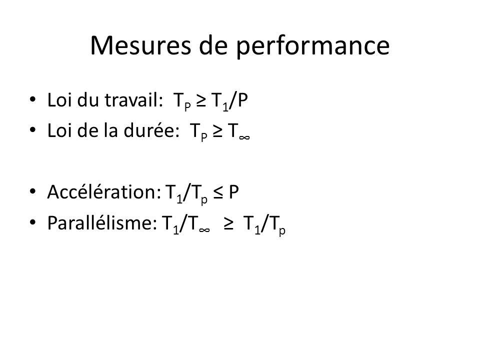 Mesures de performance Loi du travail: T P T 1 /P Loi de la durée: T P T Accélération: T 1 /T p P Parallélisme: T 1 /T T 1 /T p