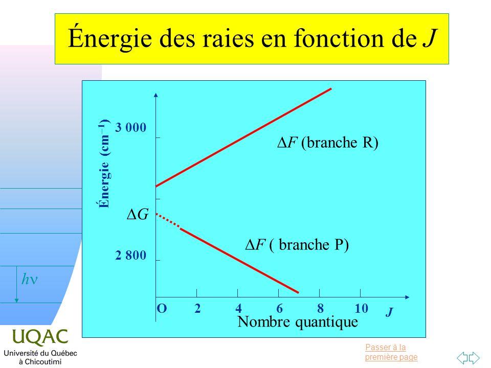Passer à la première page v = 0 h Énergie des raies en fonction de J 2 800 Énergie (cm 1 ) 3 000 F (branche R) F ( branche P) O 2 4 6 8 10 J Nombre qu