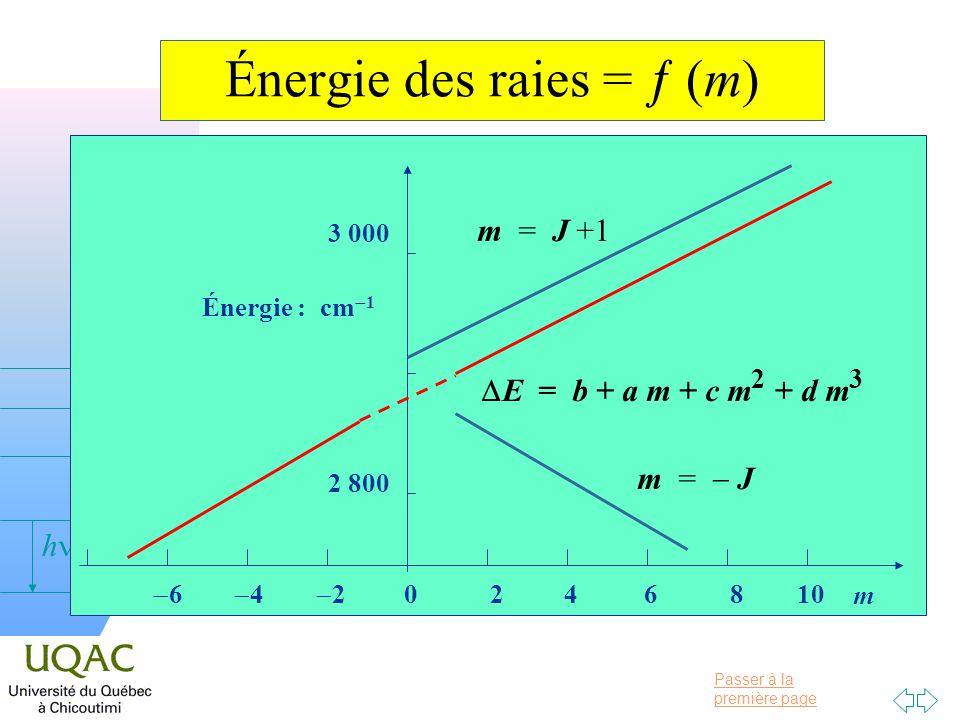 Passer à la première page v = 0 h 2 800 Énergie : cm 1 3 000 6 4 2 0 2 4 6 8 10 m Énergie des raies = (m) m = J +1 E = b + a m + c m 2 + d m 3 m = J
