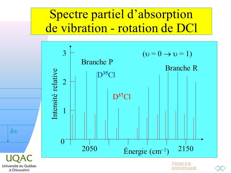 Passer à la première page v = 0 h Spectre partiel dabsorption de vibration - rotation de DCl Énergie (cm 1 ) 20502150 Intensité relative 0 1 2 3 ( = 0