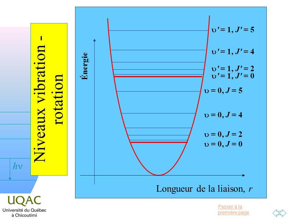 Passer à la première page v = 0 h Transitions vibration - rotation Énergie = 0, J = 0 = 0, J = 2 = 0, J = 4 = 0, J = 5 = 1, J = 0 = 1, J = 2 = 1, J = 4 = 1, J = 5 J = + 1 J = 1