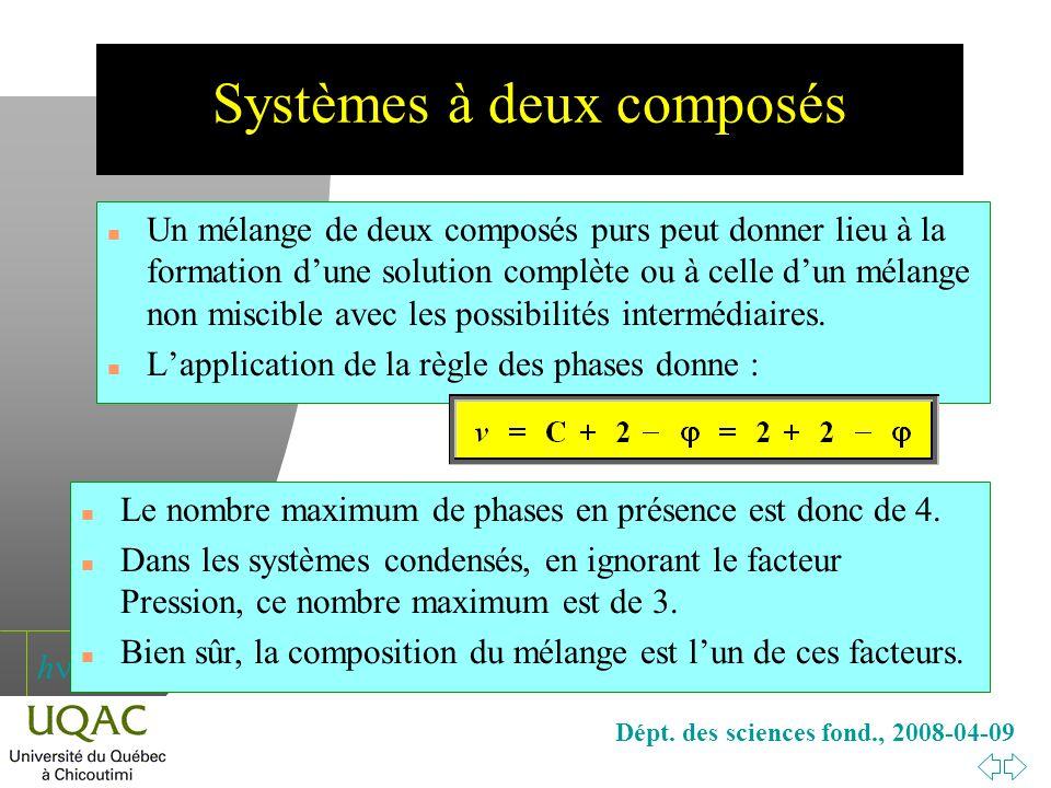 h Dépt. des sciences fond., 2008-04-09 Systèmes à deux composés n Un mélange de deux composés purs peut donner lieu à la formation dune solution compl