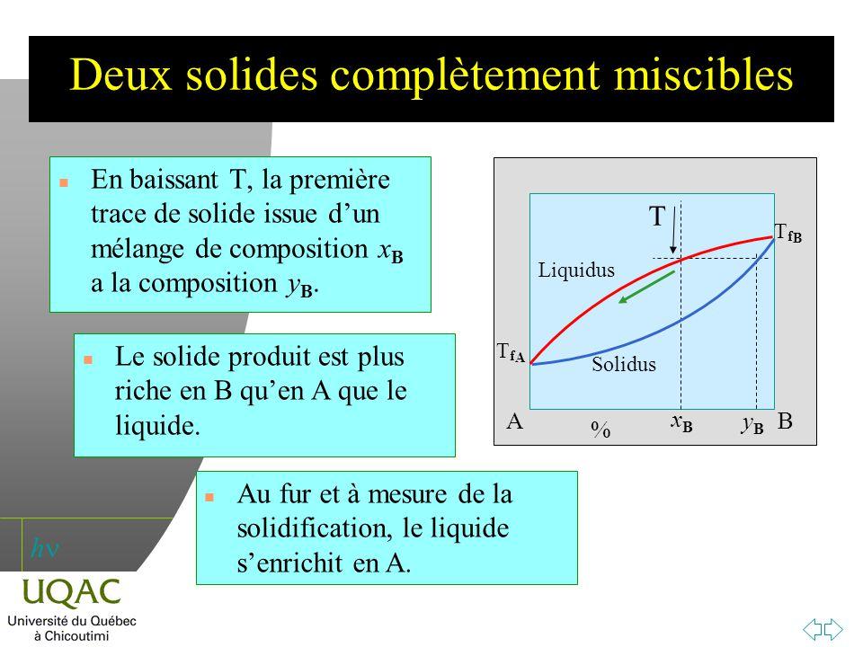 h Deux solides complètement miscibles n En baissant T, la première trace de solide issue dun mélange de composition x B a la composition y B. n Le sol