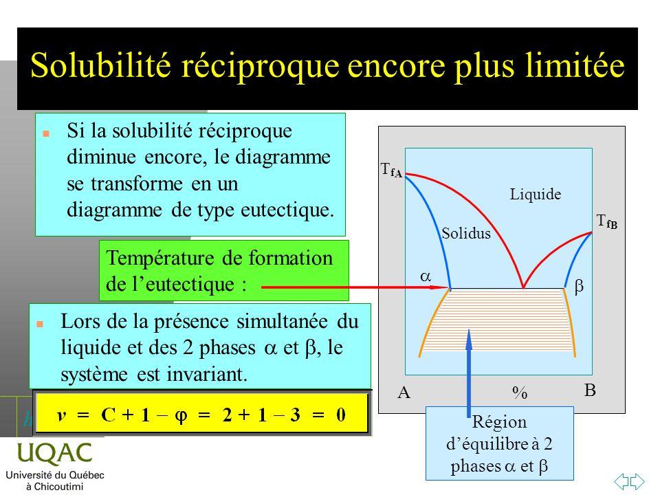 h Solubilité réciproque encore plus limitée n Si la solubilité réciproque diminue encore, le diagramme se transforme en un diagramme de type eutectiqu