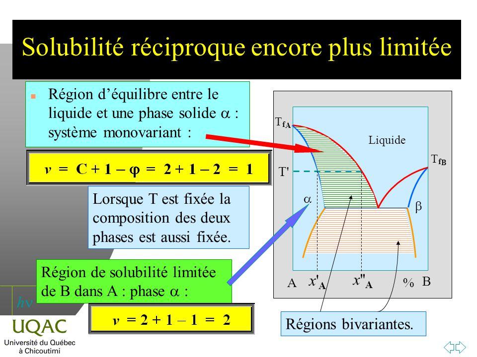 h Solubilité réciproque encore plus limitée Région déquilibre entre le liquide et une phase solide : système monovariant : A B TfATfA TfBTfB % Liquide