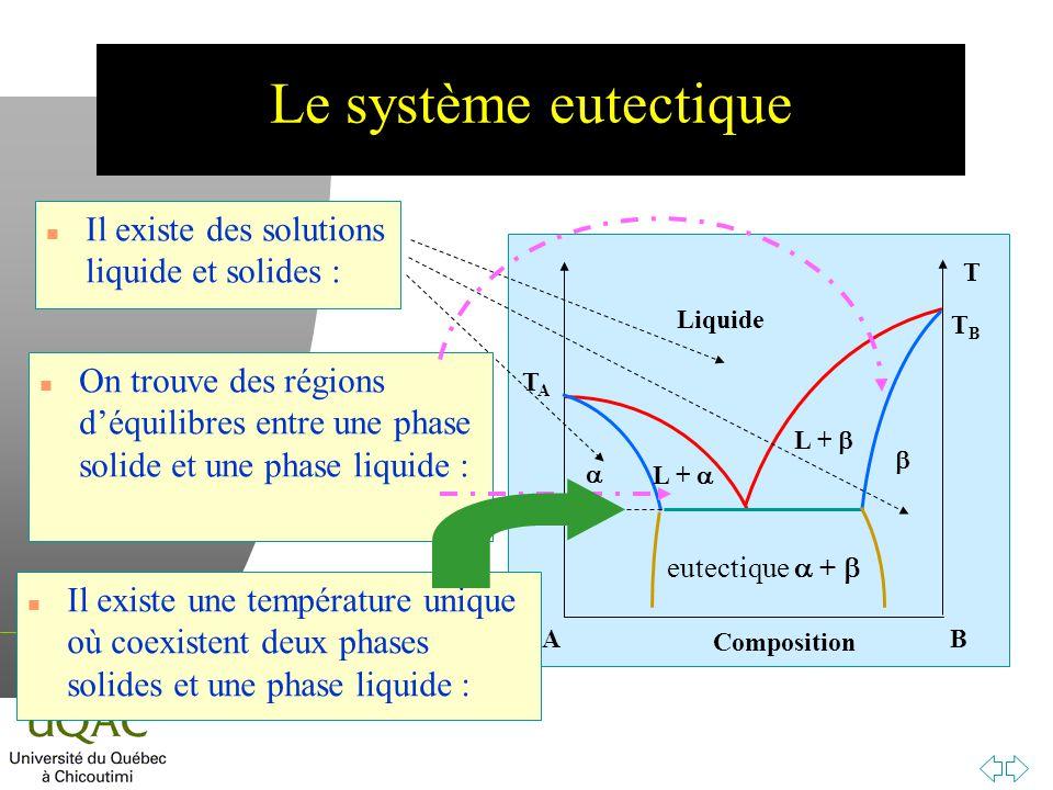 h Le système eutectique n Il existe des solutions liquide et solides : T TBTB TATA AB Composition Liquide L + eutectique + n Il existe une température