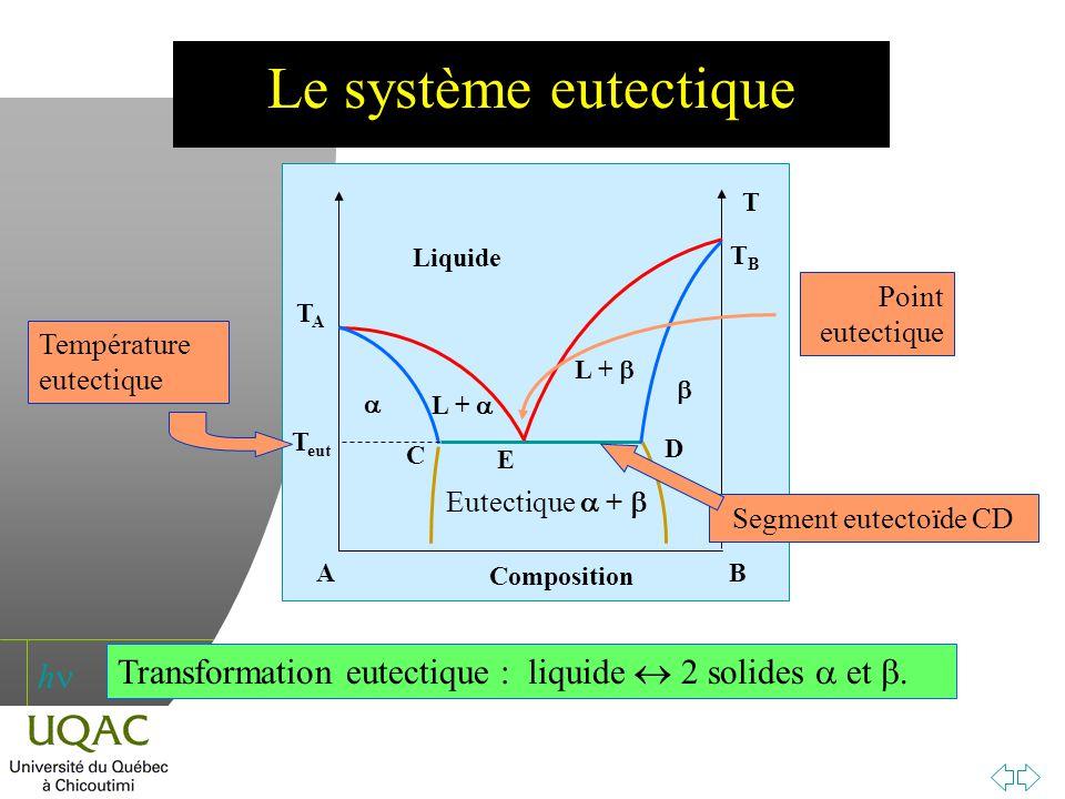 h Le système eutectique T TBTB TATA AB Composition Liquide L + Eutectique + T eut C D E Segment eutectoïde CD Température eutectique Point eutectique