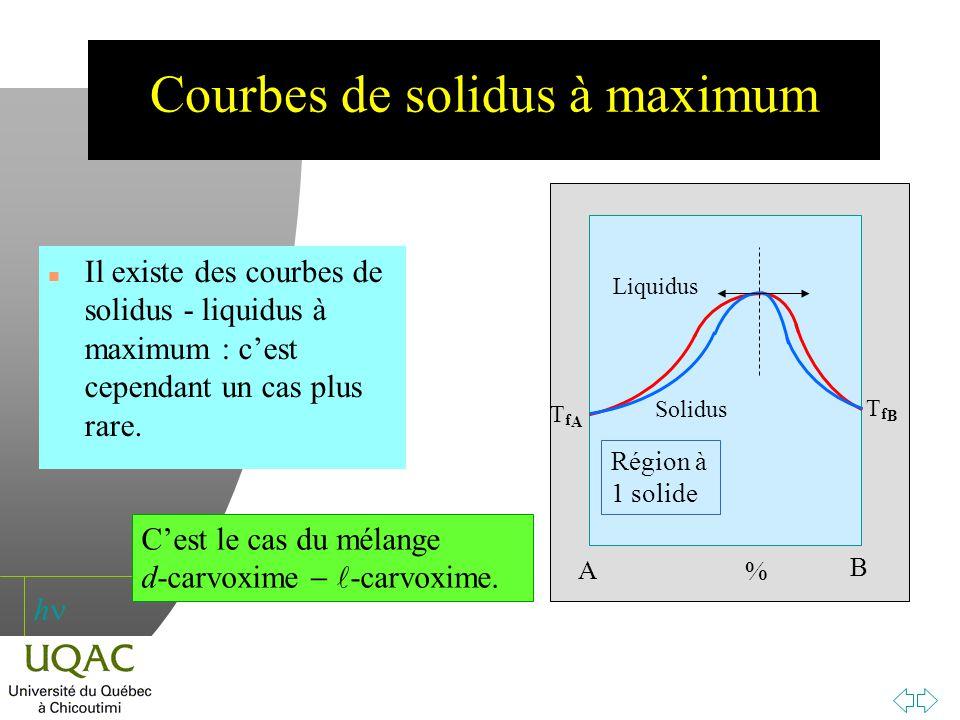 h Courbes de solidus à maximum n Il existe des courbes de solidus - liquidus à maximum : cest cependant un cas plus rare. A B TfATfA TfBTfB % Liquidus
