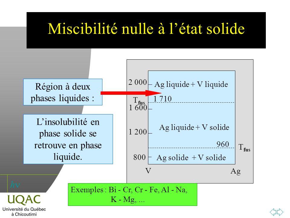 h Miscibilité nulle à létat solide 800 1 200 1 600 2 000 Ag T fus 960 V T fus 1 710 Ag solide + V solide Ag liquide + V solide Ag liquide + V liquide