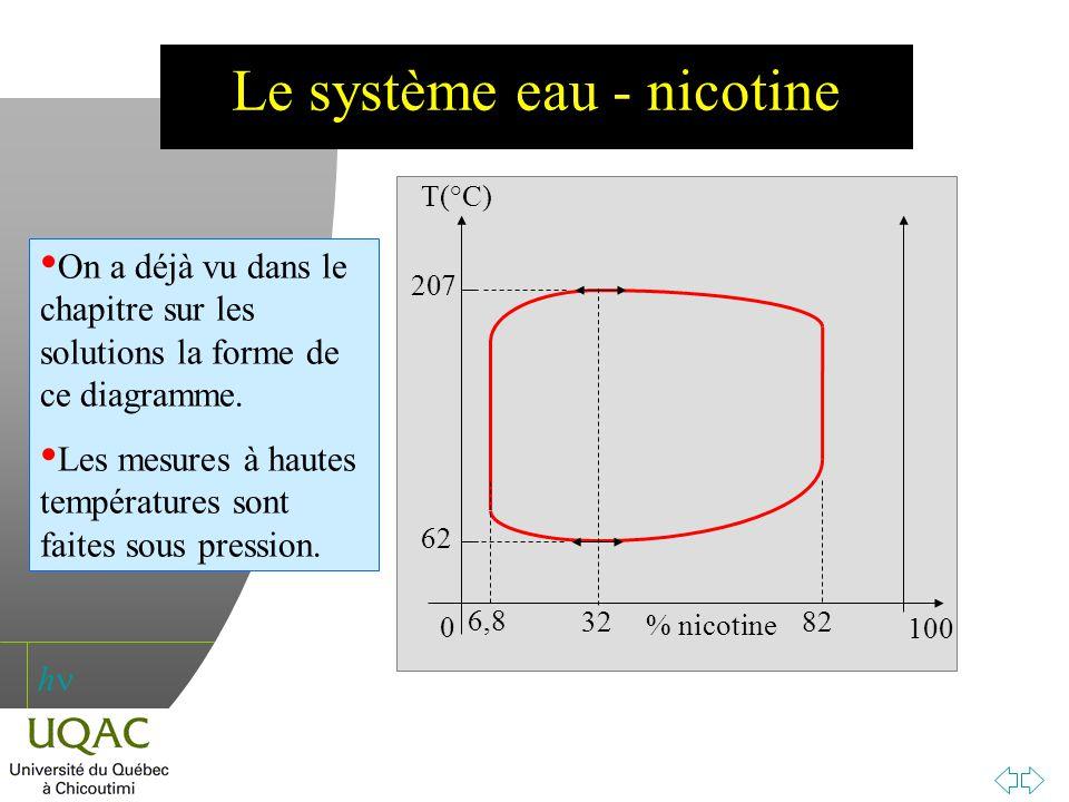 h Le système eau - nicotine 0 100 T(°C) % nicotine 6,8 82 32 207 62 On a déjà vu dans le chapitre sur les solutions la forme de ce diagramme. Les mesu