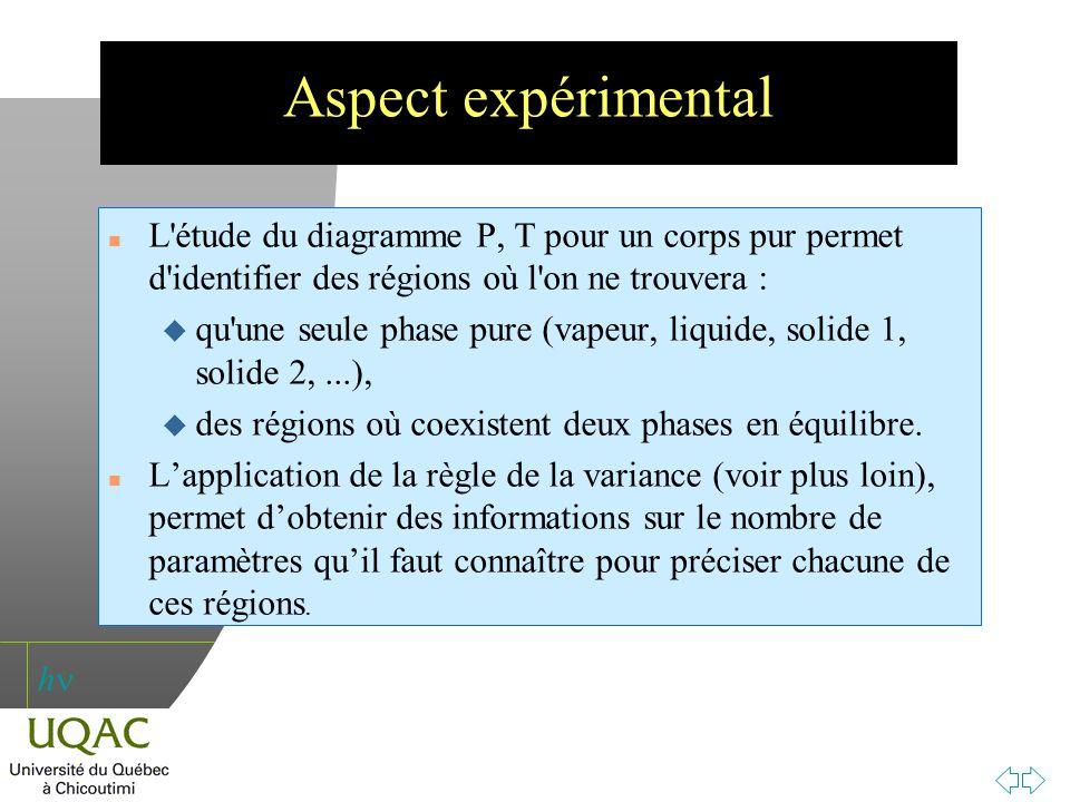 h Aspect expérimental n L'étude du diagramme P, T pour un corps pur permet d'identifier des régions où l'on ne trouvera : u qu'une seule phase pure (v