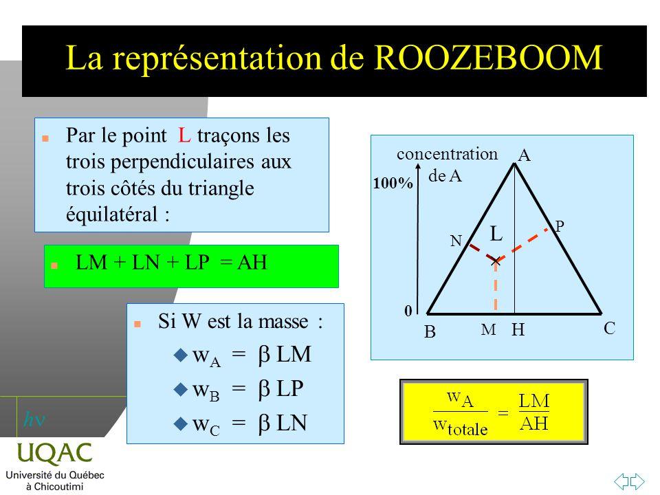 h La représentation de ROOZEBOOM n Par le point L traçons les trois perpendiculaires aux trois côtés du triangle équilatéral : A B C 0 100% concentrat