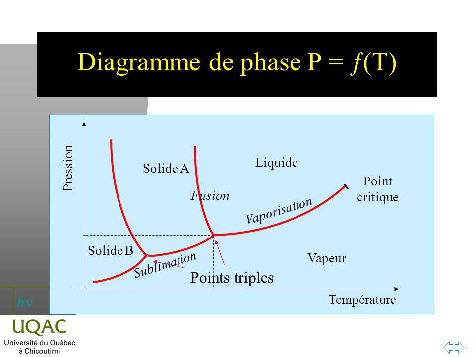 h Diagramme de phase P = (T) Température Pression Vapeur Liquide Solide A Solide B Vaporisation Sublimation Fusion Point critique Points triples