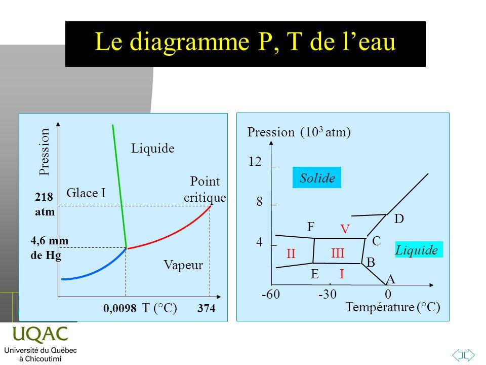 h T (°C) Pression Vapeur Glace I Liquide 218 atm Point critique 374 4,6 mm de Hg 0,0098 Liquide I II III V A B C D E F Solide -60-300 Température (°C)
