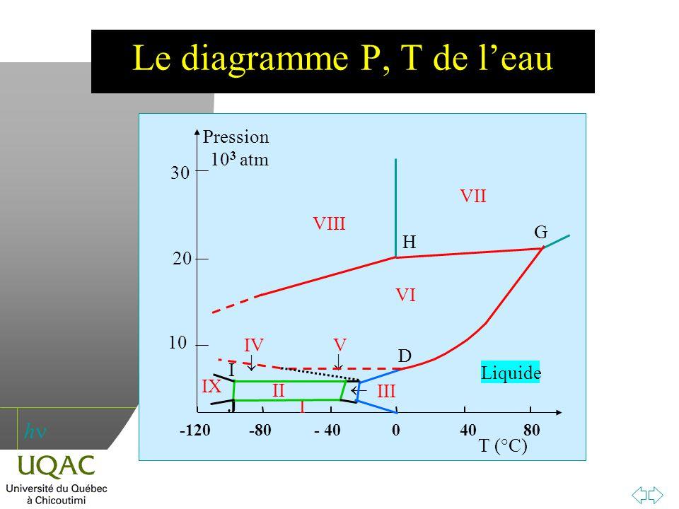 h J T (°C) -120 -80 - 40 0 40 80 10 30 20 Pression 10 3 atm I Liquide VII VIII IX II IV VI V III G H D I