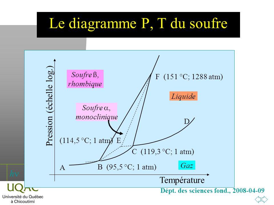 h Dépt. des sciences fond., 2008-04-09 B (95,5 °C; 1 atm) Soufre ß, rhombique Liquide Gaz Soufre, monoclinique Température Pression (échelle log.) C (