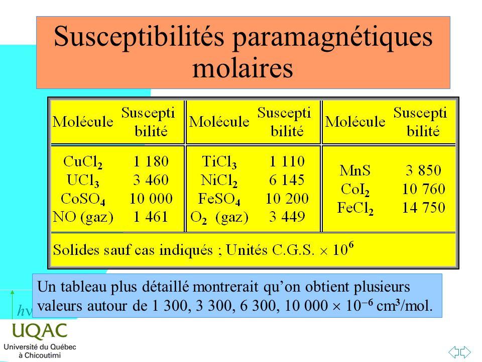 h Susceptibilités paramagnétiques molaires Un tableau plus détaillé montrerait quon obtient plusieurs valeurs autour de 1 300, 3 300, 6 300, 10 000 10