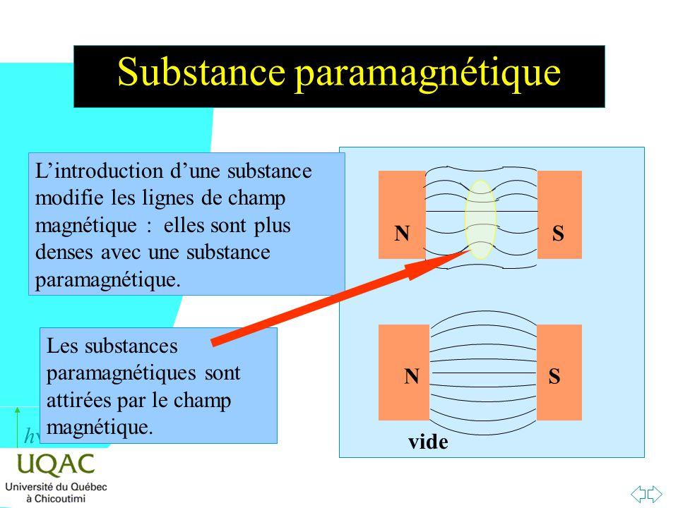 h Substance paramagnétique NS NS vide Lintroduction dune substance modifie les lignes de champ magnétique : elles sont plus denses avec une substance