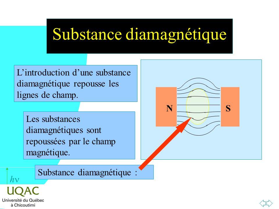 h Observations des susceptibilités dia et paramagnétique n Le paramagnétisme est orienté dans le sens du champ H.