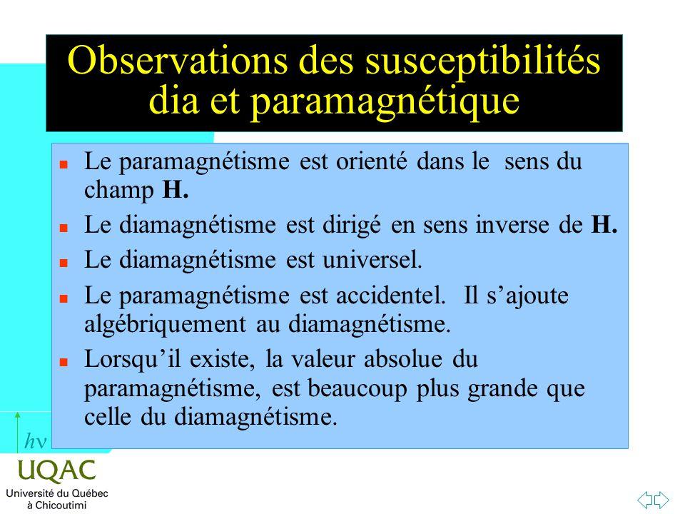 h Observations des susceptibilités dia et paramagnétique n Le paramagnétisme est orienté dans le sens du champ H. n Le diamagnétisme est dirigé en sen