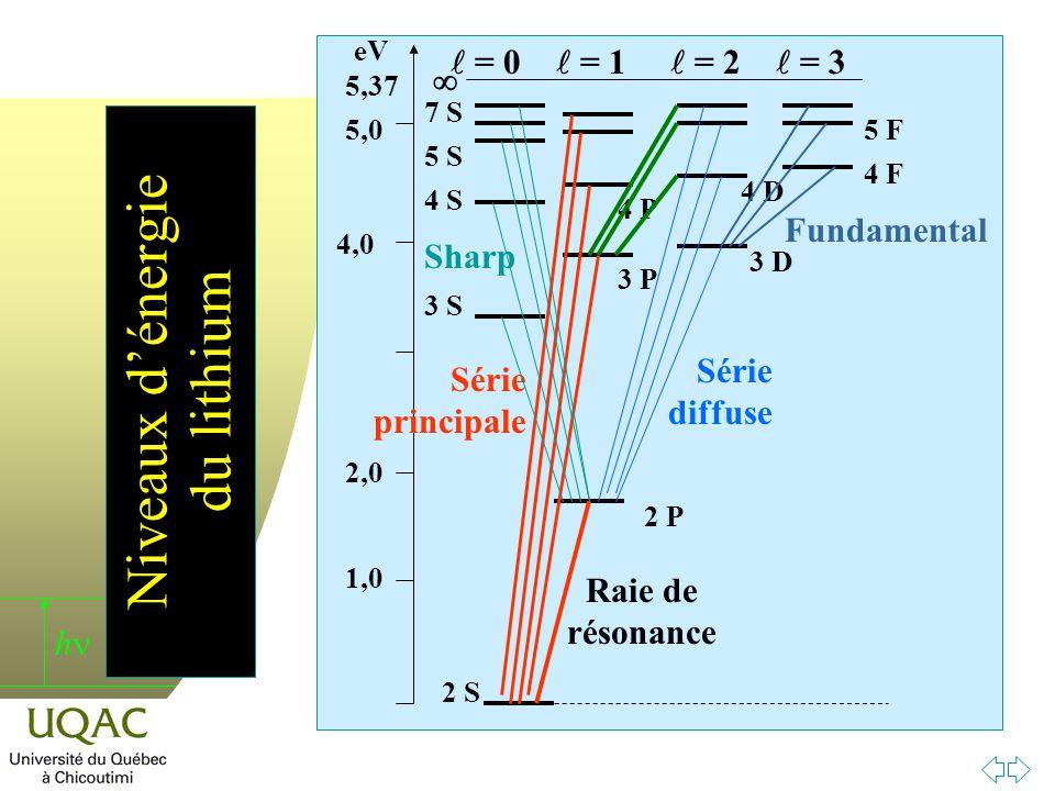 h Niveaux dénergie du lithium 2 P 3 P 4 P 3 D 4 D 4 F 5 F 2 S 3 S 4 S 5 S 7 S 1,0 2,0 4,0 5,0 5,37 eV Raie de résonance Série principale Série diffuse Sharp Fundamental = 0 = 1 = 2 = 3