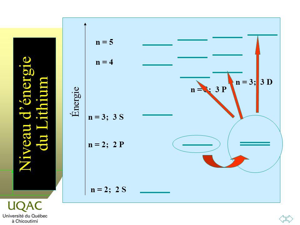 h Niveau dénergie du Lithium Énergie n = 2; 2 S n = 3; 3 S n = 3; 3 P n = 3; 3 D n = 4 n = 5 n = 2; 2 P