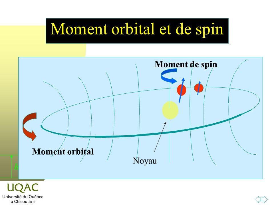 h Moment orbital et de spin Moment de spin Moment orbital Moment de spin Noyau