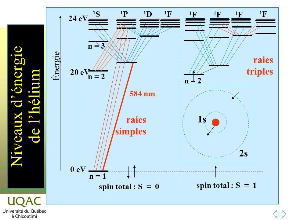 h Niveaux dénergie de lhélium 1P1P 1D1D 1F1F 1F1F 1F1F 1F1F 0 eV 20 eV 24 eV 1S1S n = 1 n = 2 n = 3 1F1F n = 2 spin total : S = 0 spin total : S = 1 584 nm raies simples raies triples 2s 1s 2s Énergie