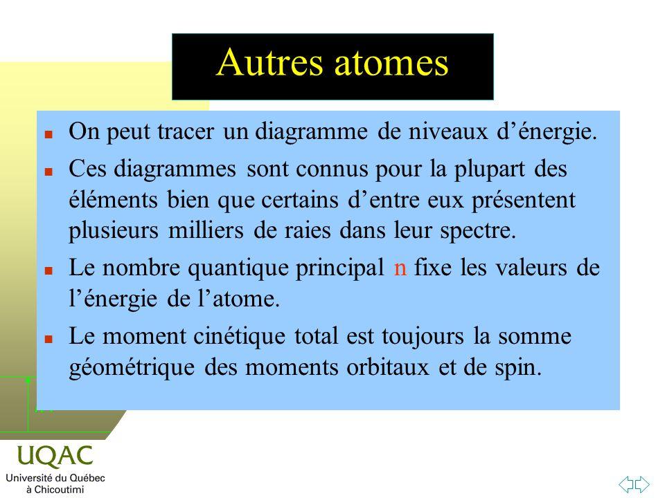 h Autres atomes n On peut tracer un diagramme de niveaux dénergie.