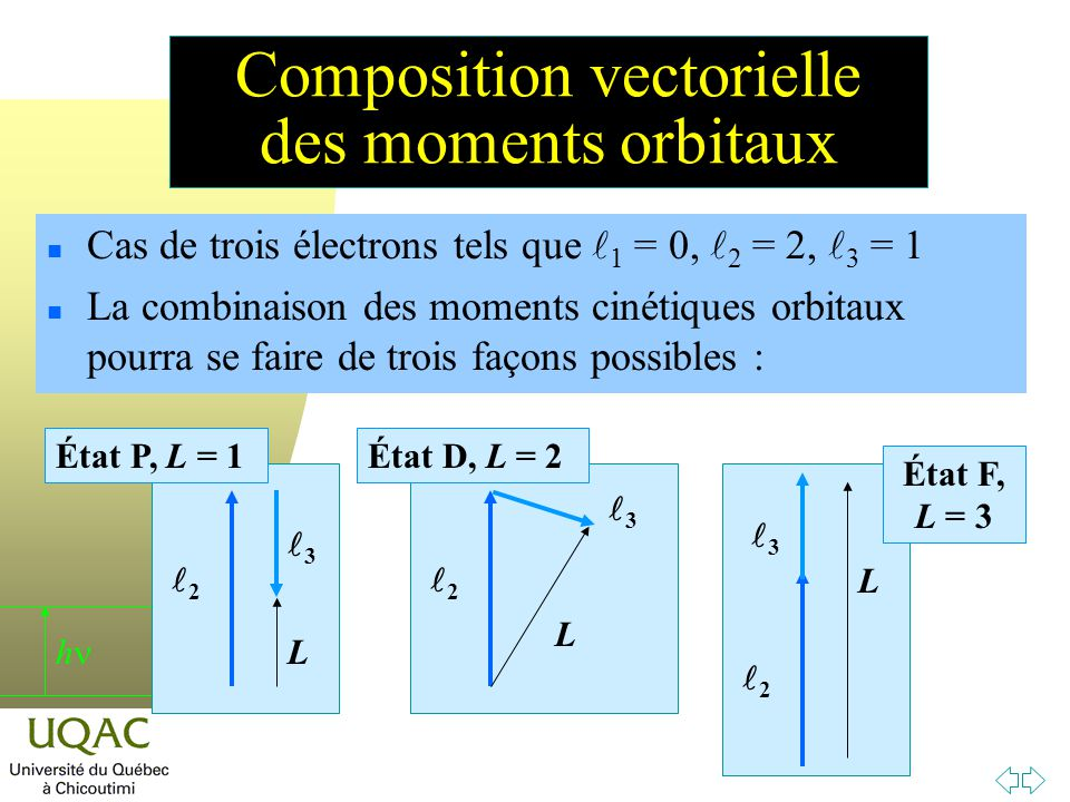 h Composition vectorielle des moments orbitaux n Cas de trois électrons tels que 1 = 0, 2 = 2, 3 = 1 n La combinaison des moments cinétiques orbitaux pourra se faire de trois façons possibles : 2 3 L 2 3 L 2 3 L État P, L = 1État D, L = 2 État F, L = 3