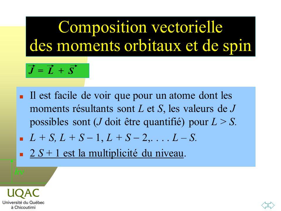 h Composition vectorielle des moments orbitaux et de spin J = L + S n Il est facile de voir que pour un atome dont les moments résultants sont L et S, les valeurs de J possibles sont (J doit être quantifié) pour L > S.