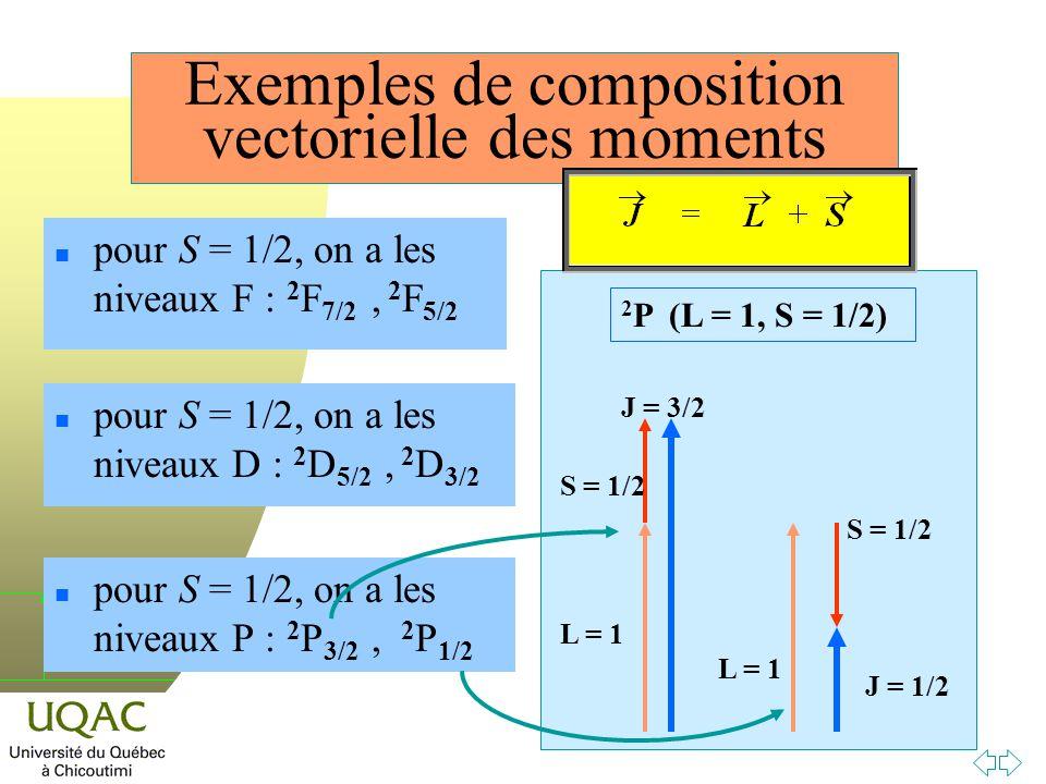 h Exemples de composition vectorielle des moments n pour S = 1/2, on a les niveaux P : 2 P 3/2, 2 P 1/2 n pour S = 1/2, on a les niveaux D : 2 D 5/2, 2 D 3/2 n pour S = 1/2, on a les niveaux F : 2 F 7/2, 2 F 5/2 L = 1 S = 1/2 J = 3/2 L = 1 S = 1/2 J = 1/2 2 P (L = 1, S = 1/2)