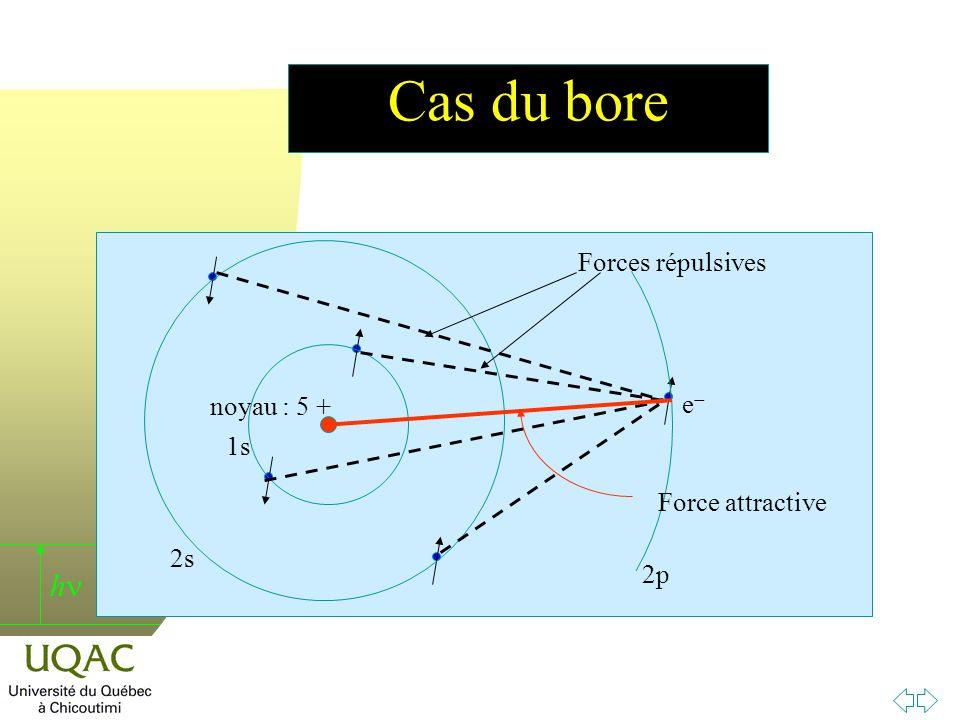 h Cas du bore e noyau : 5 + 1s 2s 2p Forces répulsives Force attractive