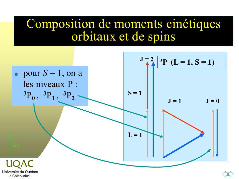 h Composition de moments cinétiques orbitaux et de spins L = 1 S = 1 J = 2 J = 1J = 0 3 P (L = 1, S = 1) n pour S = 1, on a les niveaux P : 3 P 0, 3 P 1, 3 P 2