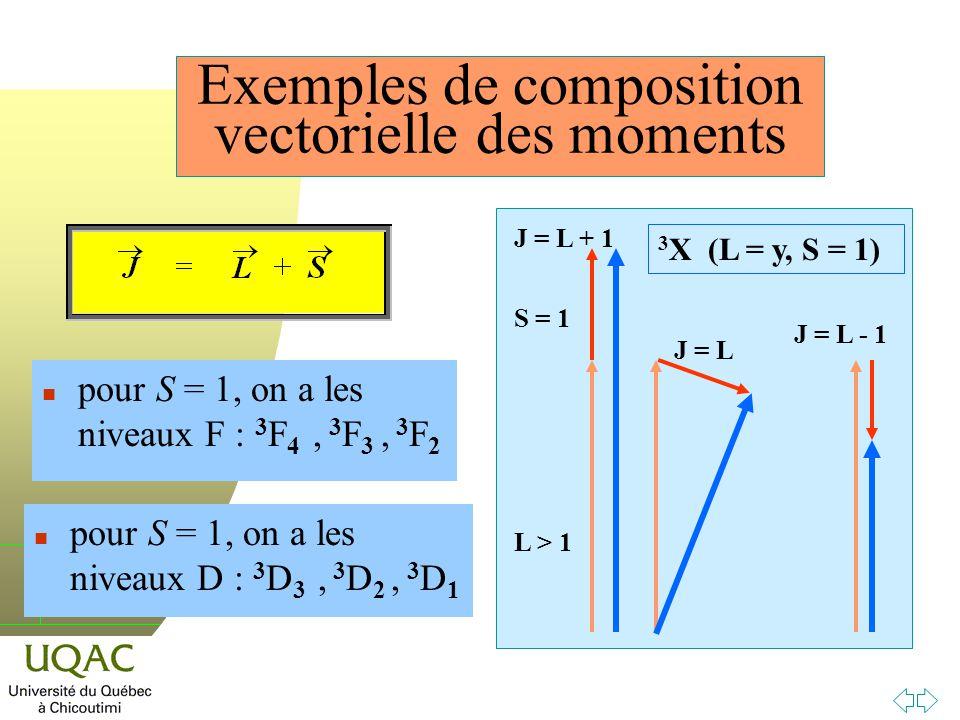 h Exemples de composition vectorielle des moments n pour S = 1, on a les niveaux D : 3 D 3, 3 D 2, 3 D 1 n pour S = 1, on a les niveaux F : 3 F 4, 3 F 3, 3 F 2 L > 1 S = 1 J = L + 1 J = L 3 X (L = y, S = 1) J = L - 1