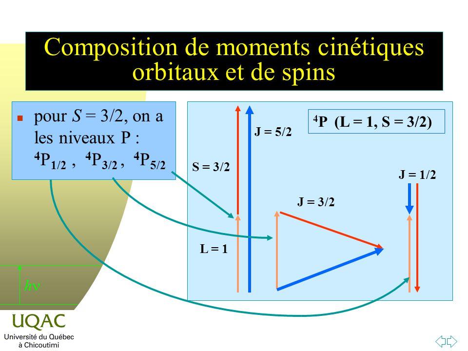 h Composition de moments cinétiques orbitaux et de spins L = 1 S = 3/2 J = 5/2 J = 3/2 J = 1/2 4 P (L = 1, S = 3/2) n pour S = 3/2, on a les niveaux P : 4 P 1/2, 4 P 3/2, 4 P 5/2