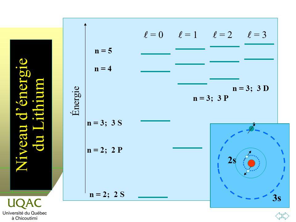 h Guy Collin, 2008-04-09 Niveau dénergie du Lithium Énergie n = 2; 2 S n = 2; 2 P n = 3; 3 S n = 3; 3 P n = 3; 3 D n = 5 = 0 = 1 = 2 = 3 n = 4 2s 1s 2p 1s 3s 2s