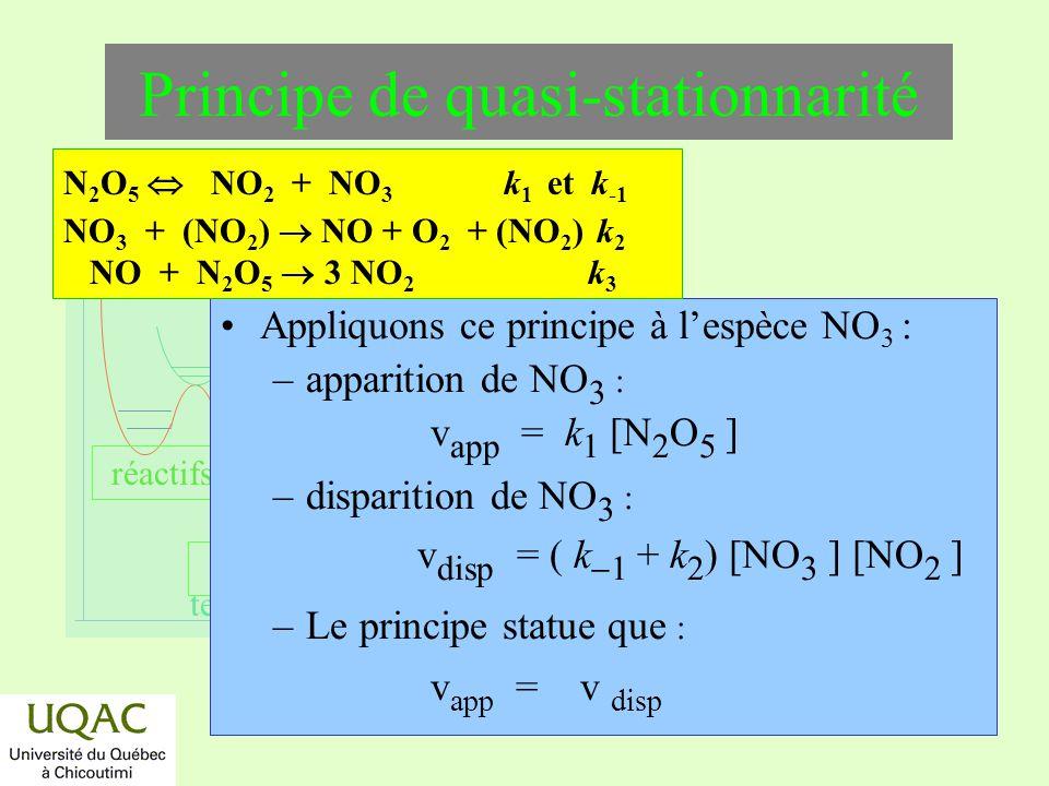 réactifs produits énergie temps Appliquons ce principe à lespèce NO 3 : –apparition de NO 3 : v app = k 1 [N 2 O 5 ] –disparition de NO 3 : v disp = (