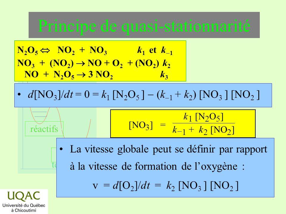 réactifs produits énergie temps d[NO 3 ]/dt = 0 = k 1 [N 2 O 5 ] (k 1 + k 2 ) [NO 3 ] [NO 2 ] Principe de quasi-stationnarité La vitesse globale peut