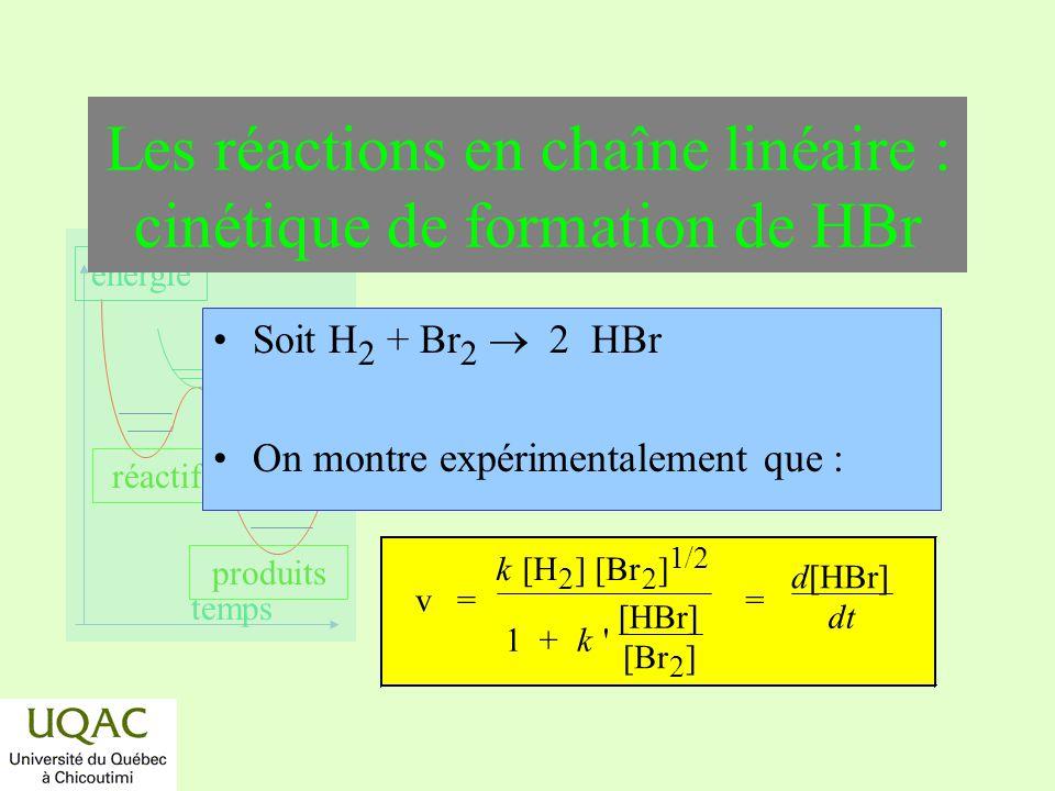 réactifs produits énergie temps Les réactions en chaîne linéaire : cinétique de formation de HBr Soit H 2 + Br 2 2 HBr On montre expérimentalement que