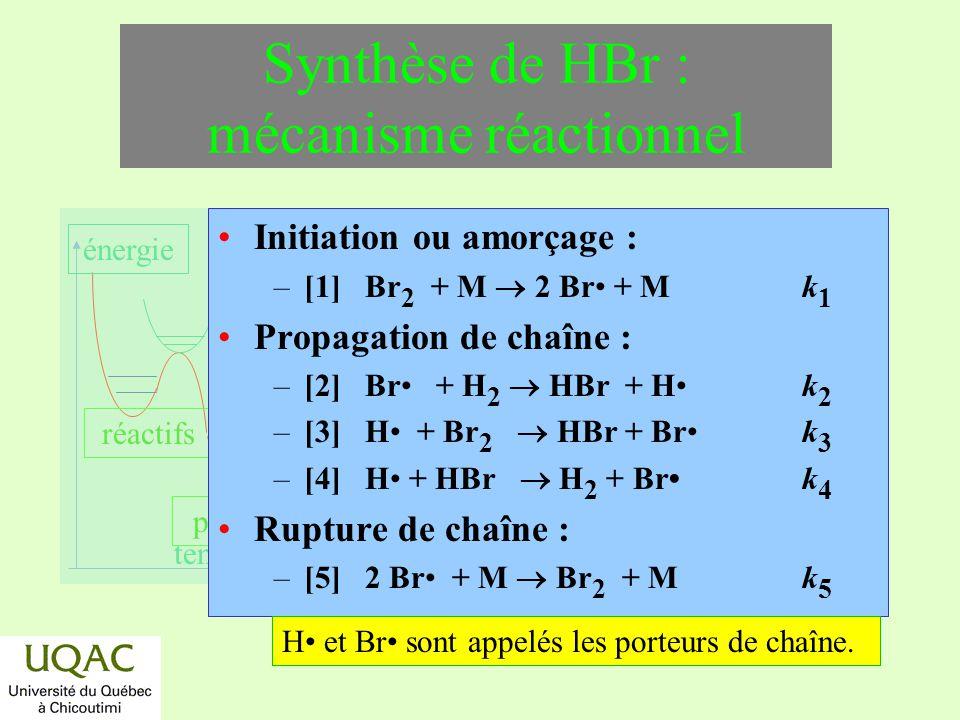 réactifs produits énergie temps Synthèse de HBr : mécanisme réactionnel Initiation ou amorçage : –[1] Br 2 + M 2 Br + M k 1 Propagation de chaîne : –[