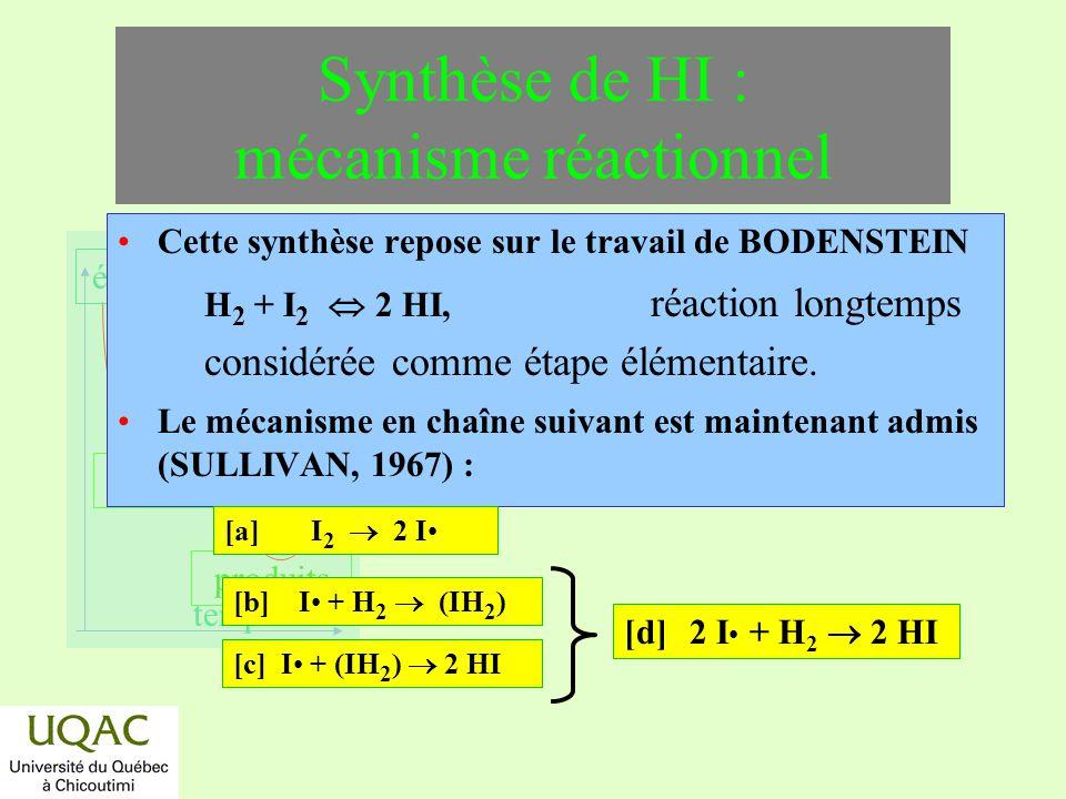 réactifs produits énergie temps Cette synthèse repose sur le travail de BODENSTEIN H 2 + I 2 2 HI, réaction longtemps considérée comme étape élémentai